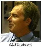 Tony Blair: 92.5% absent